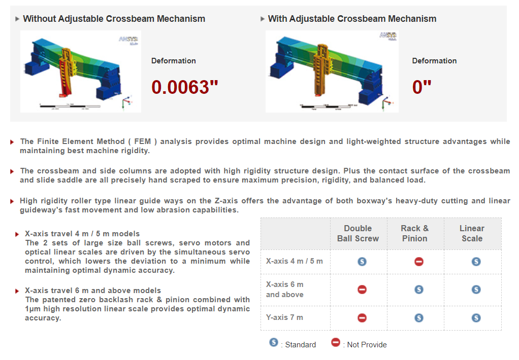 Adjustable Crossbeam Mechanism