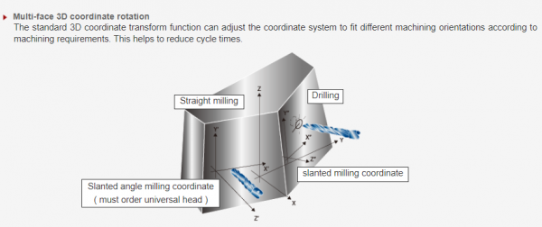 Multi-face 3D coordinate rotation The standard 3D coordinate transform function can adjust the coordinate system to fit different machining orientations according to machining requirements. This helps to reduce cycle times.