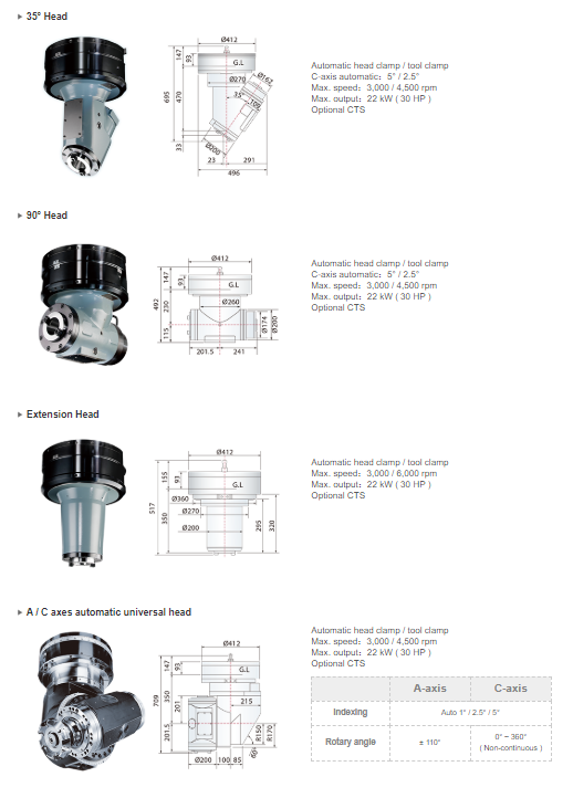 Automatic Milling Heads