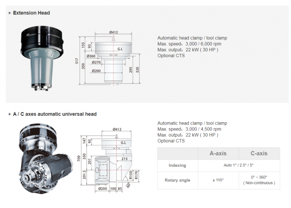 The new generation milling heads designed and made by AWEA have comprehensive specifications and enhanced performance. Designed and built by AWEA for making seamless compatibility with the machines, enhancing reliability, performance, and accuracy all at the same time.