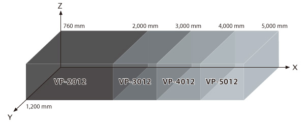 vp-series product map